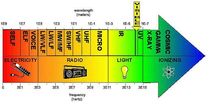 Urh frekvenciák